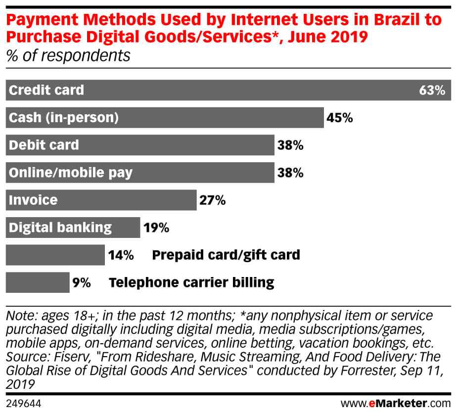 Boosting Conversion Rates In Brazil With Alternative